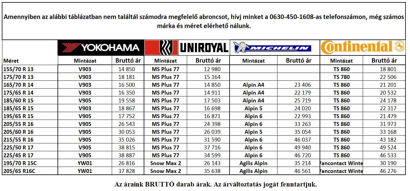 Gumiabroncs szerelés árak